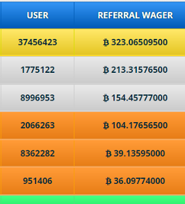 A chart about the referral contest